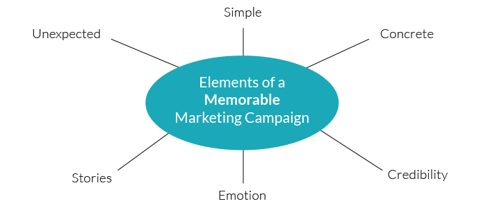elements-of-a-memorable-marketing-campaign-blog