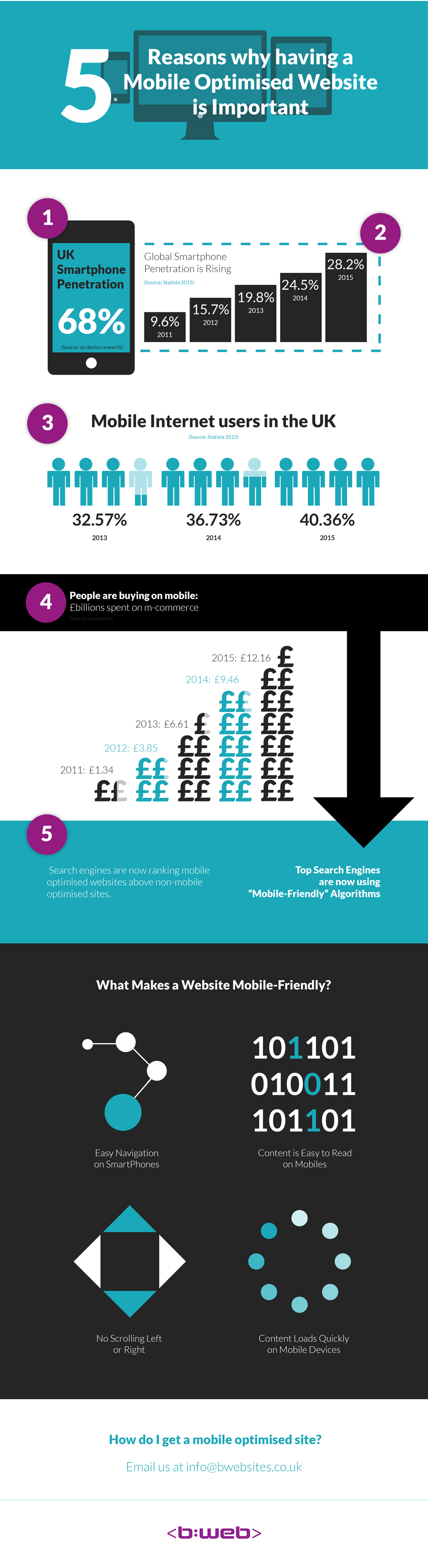 infographic-mobile-optimised-website